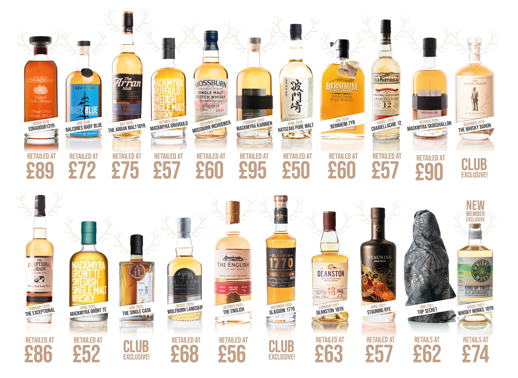 An Exclusive Whisky for New Members, Summerton Whisky Club