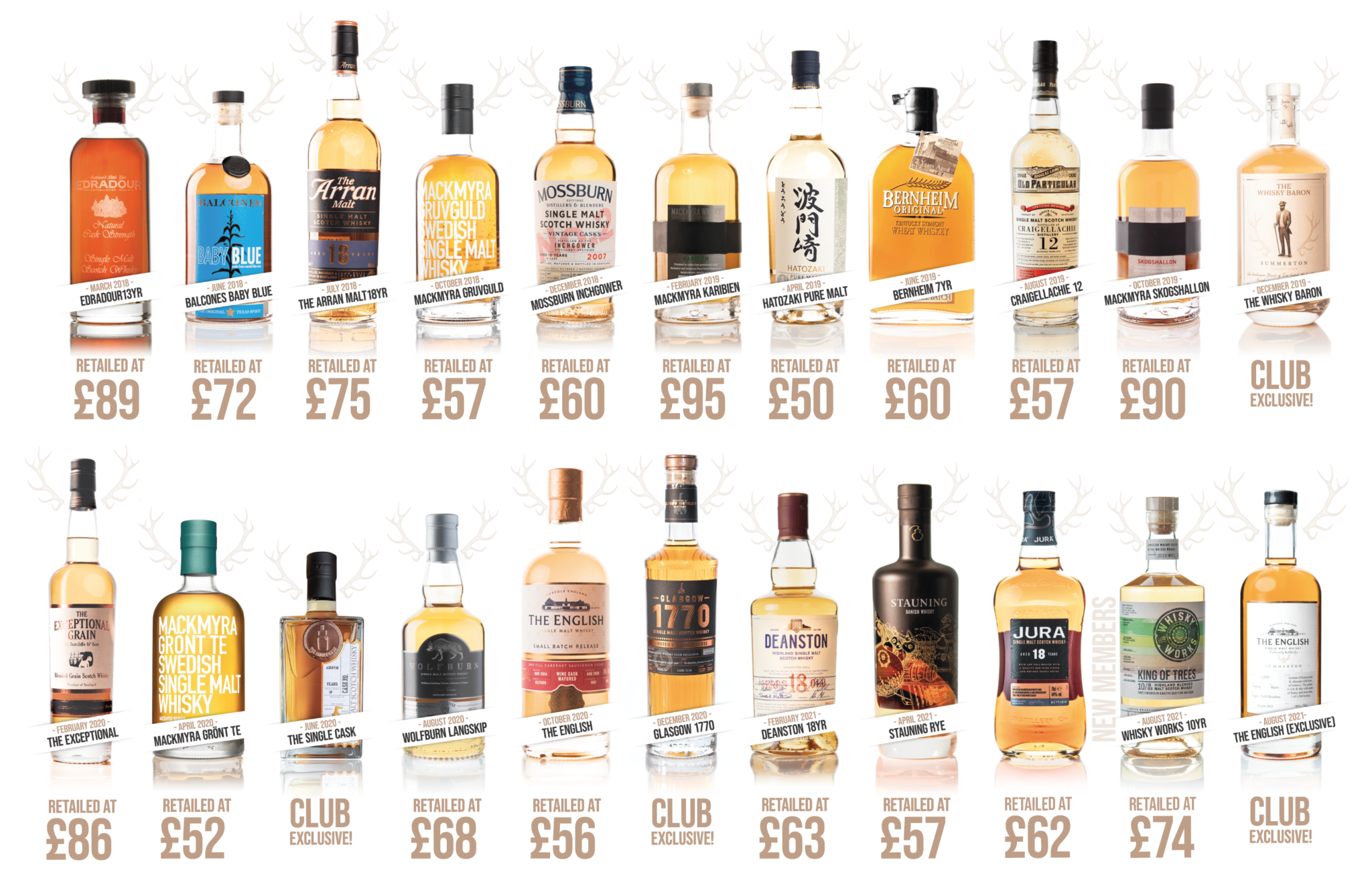 How It Works, Summerton Whisky Club